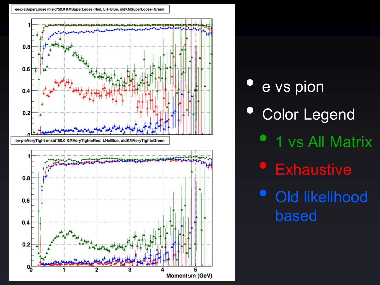 e vs pion Color Legend 1 vs All Matrix Exhaustive Old likelihood based 23