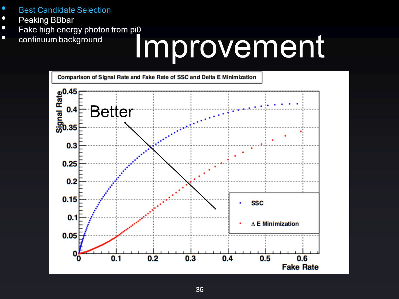 Improvement Best Candidate Selection Peaking BBbar Fake high energy photon from pi0 continuum background Better 36