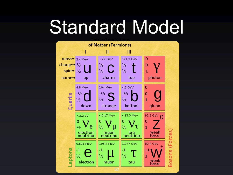Standard Model 52
