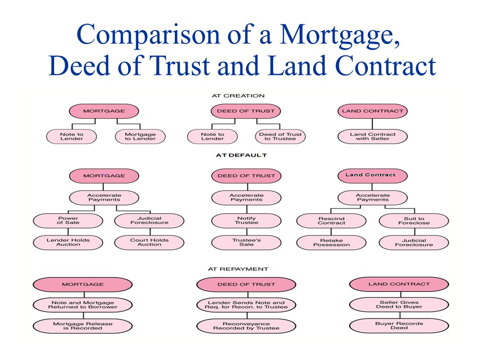 Comparison of a Mortgage, Deed of Trust and Land Contract