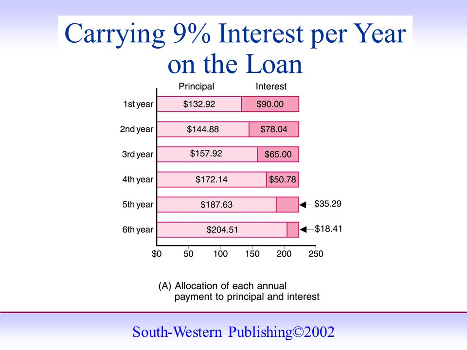 South-Western Publishing©2002 Carrying 9% Interest per Year on the Loan