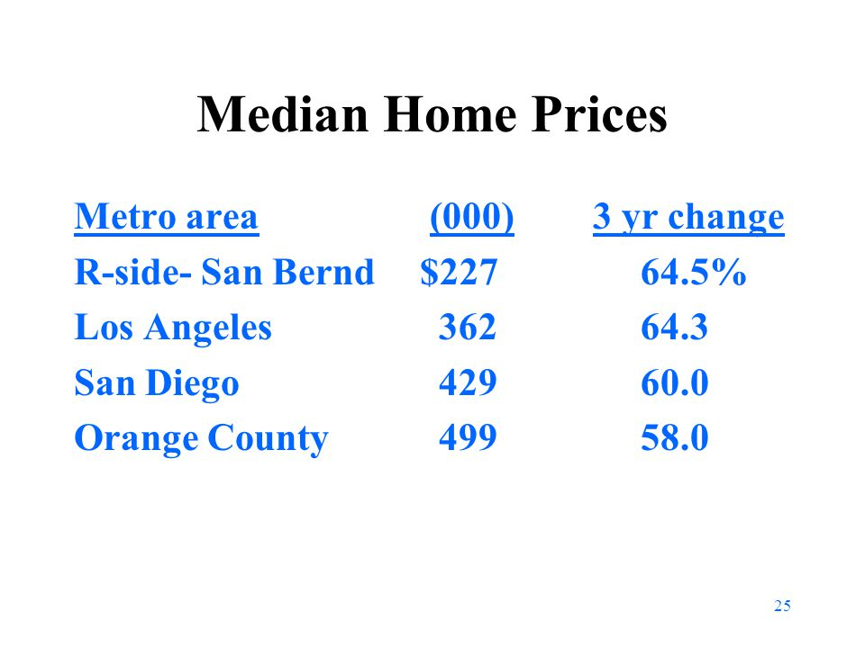 25 Median Home Prices Metro area (000)3 yr change R-side- San Bernd $227 64.5% Los Angeles 362 64.3 San Diego 429 60.0 Orange County 499 58.0