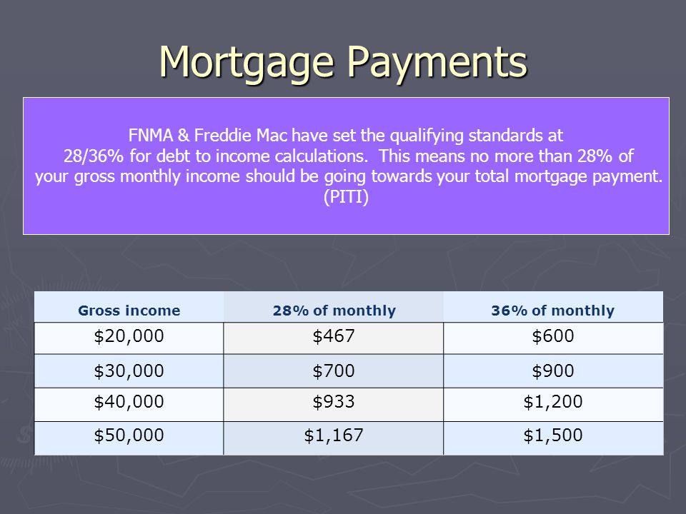 Mortgage Payments ► FNMA & Freddie Mac have set the qualifying standards at 28/36% for debt to income calculations.