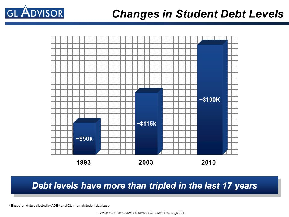 - Confidential Document, Property of Graduate Leverage, LLC - Changes in Student Debt Levels Debt levels have more than tripled in the last 17 years ~