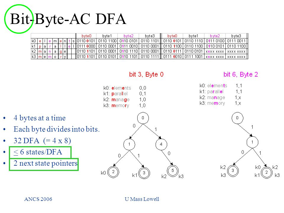 ANCS 2006U Mass Lowell Bit-Byte-AC DFA 4 bytes at a time Each byte divides into bits.