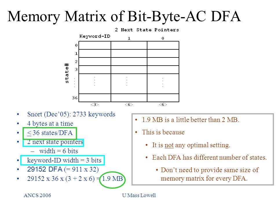 ANCS 2006U Mass Lowell Memory Matrix of Bit-Byte-AC DFA Snort (Dec'05): 2733 keywords 4 bytes at a time < 36 states/DFA 2 next state pointers –width =
