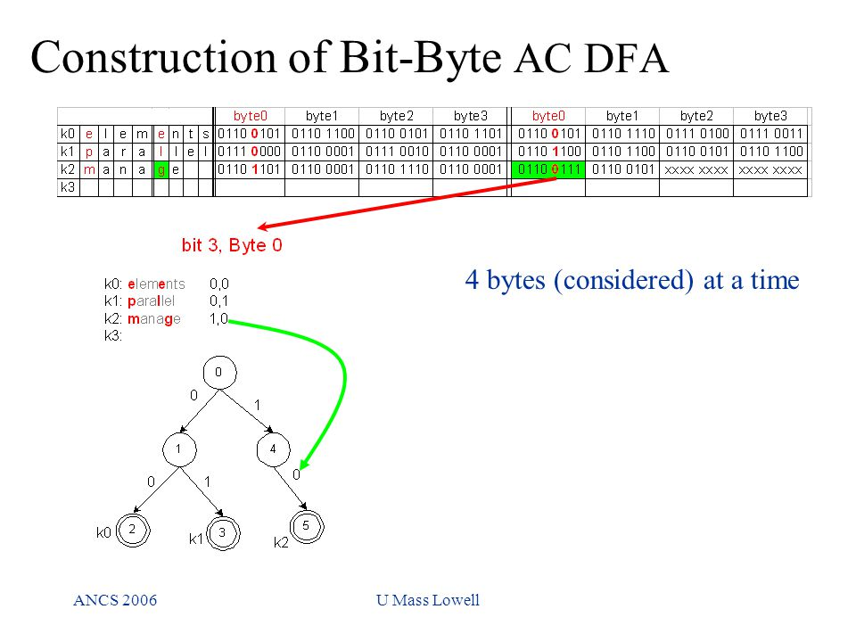 ANCS 2006U Mass Lowell Construction of Bit-Byte AC DFA 4 bytes (considered) at a time