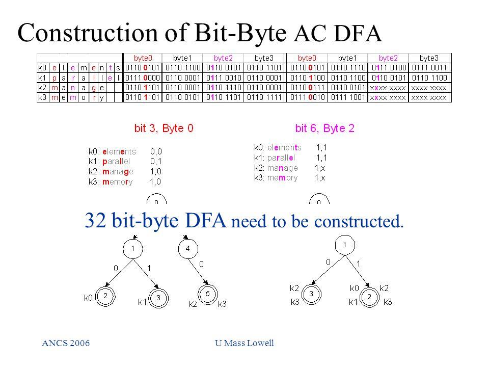 ANCS 2006U Mass Lowell Construction of Bit-Byte AC DFA 32 bit-byte DFA need to be constructed.