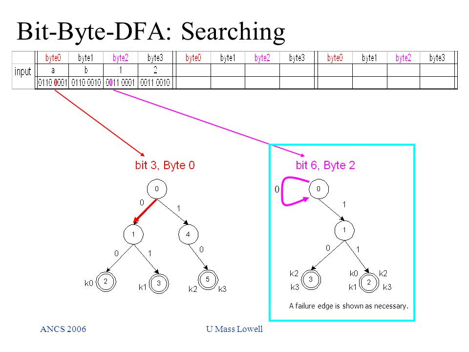 ANCS 2006U Mass Lowell A failure edge is shown as necessary. 0 Bit-Byte-DFA: Searching