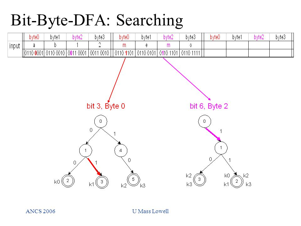 ANCS 2006U Mass Lowell Bit-Byte-DFA: Searching