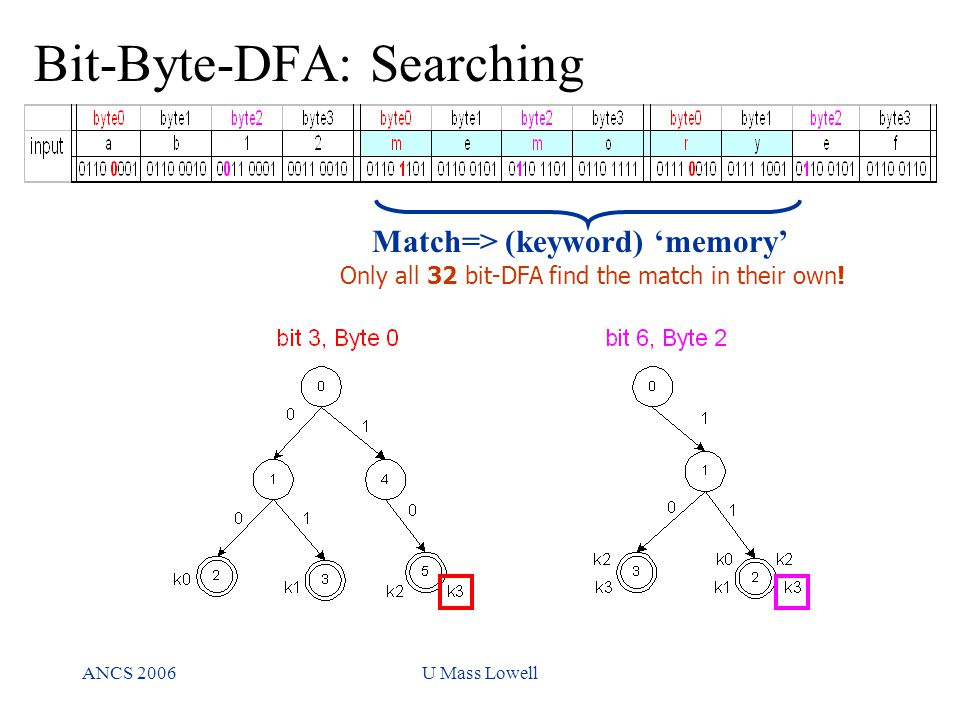 ANCS 2006U Mass Lowell Match=> (keyword) 'memory' Only all 32 bit-DFA find the match in their own.