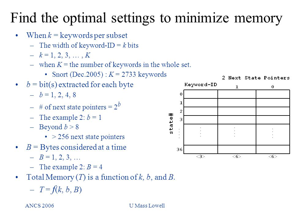 ANCS 2006U Mass Lowell Find the optimal settings to minimize memory When k = keywords per subset –The width of keyword-ID = k bits –k = 1, 2, 3, …, K –when K = the number of keywords in the whole set.