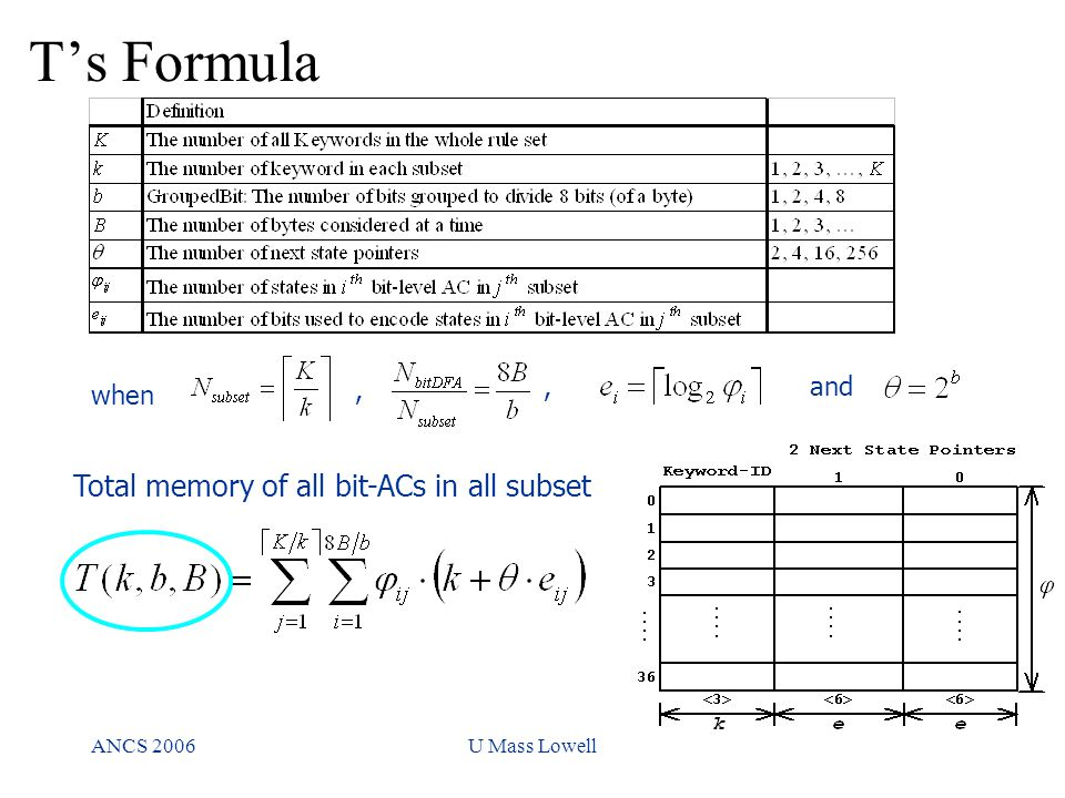 ANCS 2006U Mass Lowell T's Formula Total memory of all bit-ACs in all subset when,,and