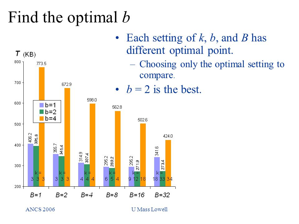 ANCS 2006U Mass Lowell Find the optimal b keywords per subset Each setting of k, b, and B has different optimal point.
