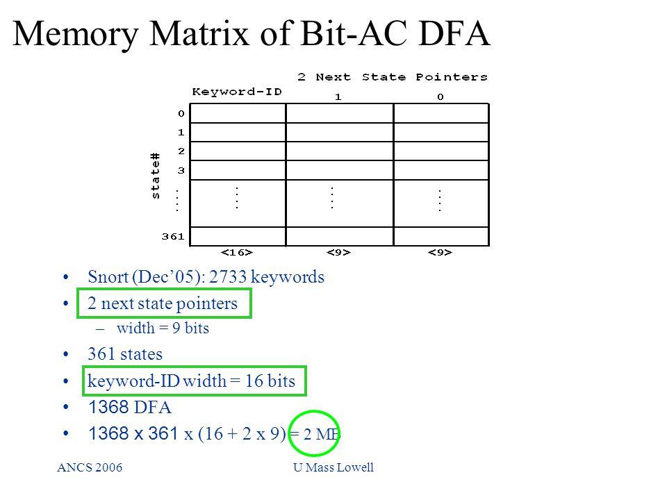 ANCS 2006U Mass Lowell Memory Matrix of Bit-AC DFA Snort (Dec'05): 2733 keywords 2 next state pointers –width = 9 bits 361 states keyword-ID width = 1