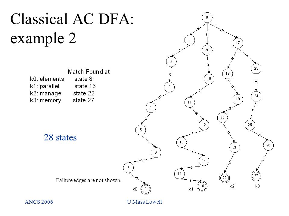 ANCS 2006U Mass Lowell Classical AC DFA: example 2 Failure edges are not shown. 28 states