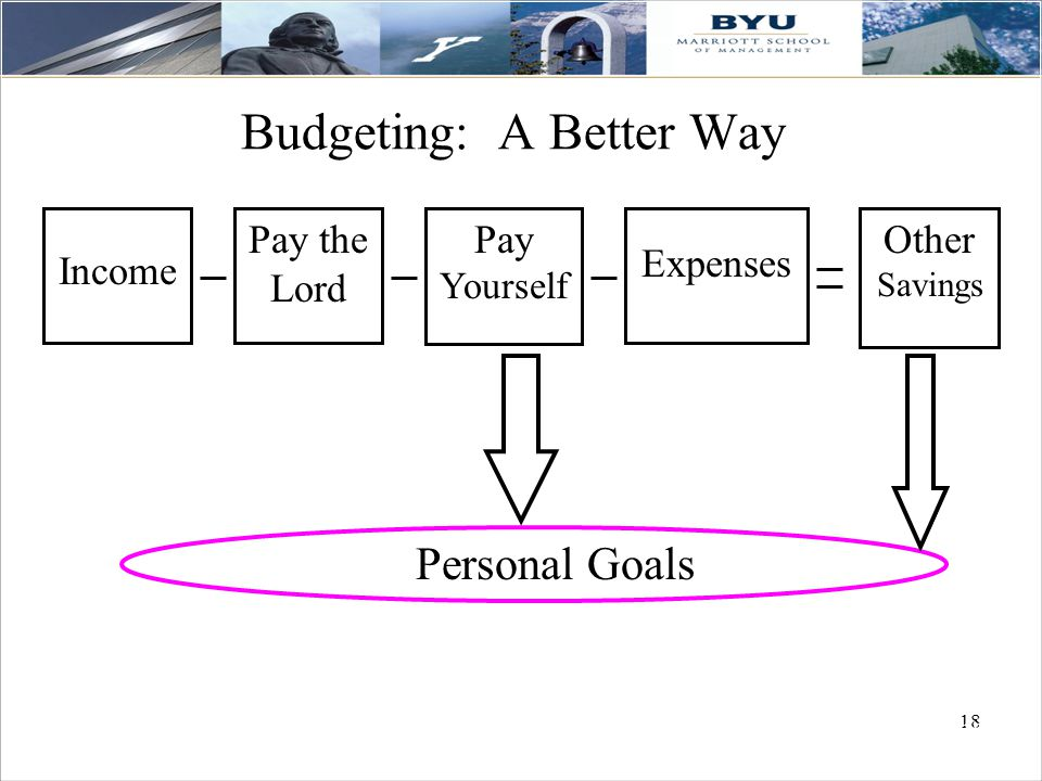 18 Budgeting: A Better Way Income Expenses Personal Goals Other Savings Pay the Lord Pay Yourself