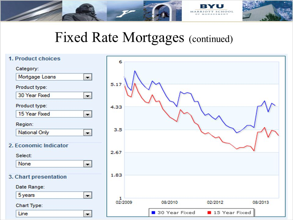 27 Fixed Rate Mortgages (continued)