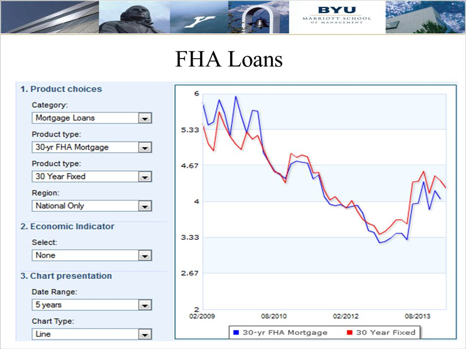 33 FHA Loans