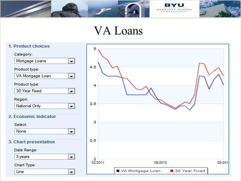 35 VA Loans