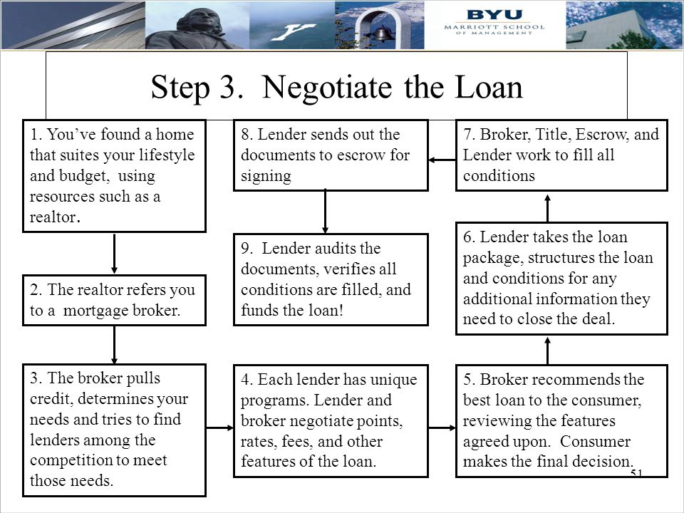 51 Step 3.Negotiate the Loan 9.