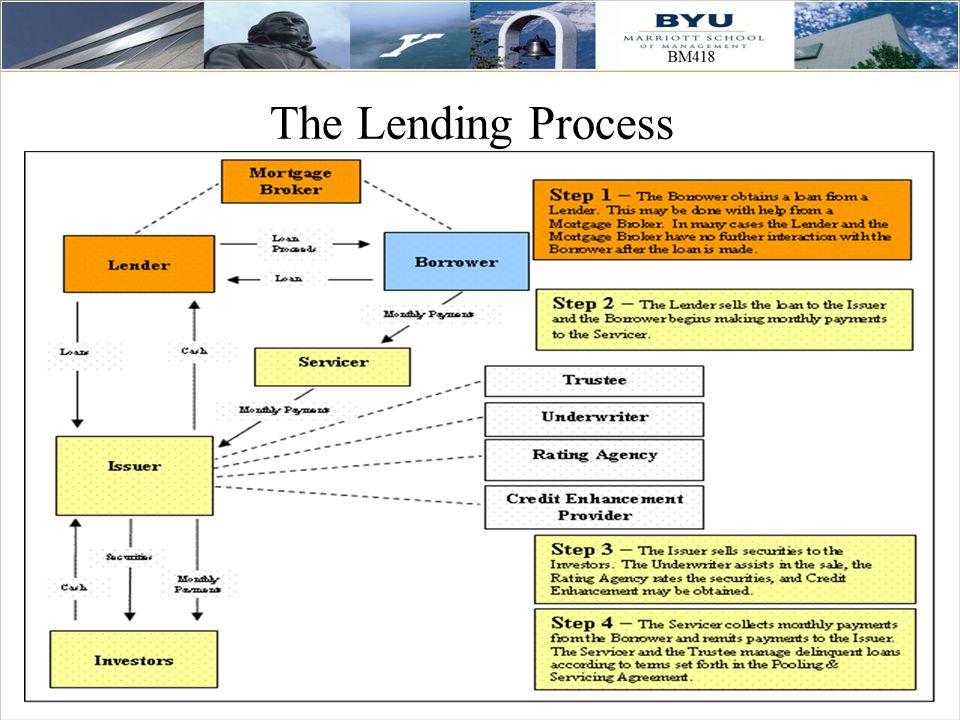 52 The Lending Process