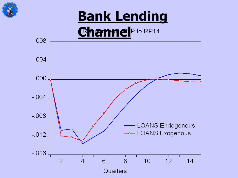 Bank Lending Channel