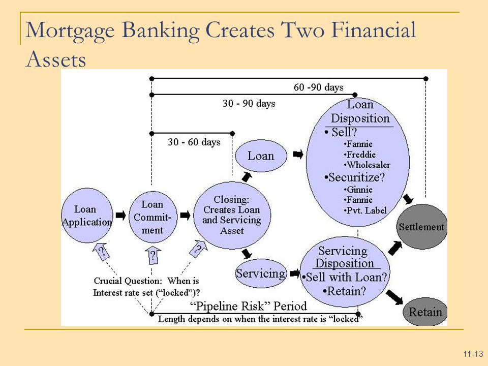 11-13 Mortgage Banking Creates Two Financial Assets