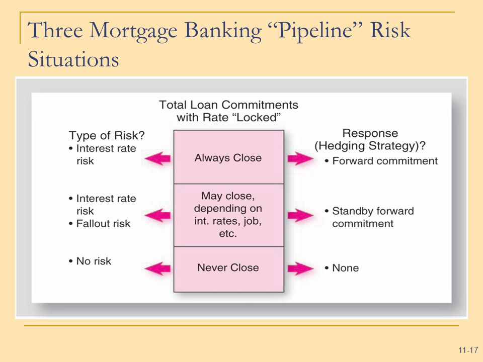 11-17 Three Mortgage Banking Pipeline Risk Situations