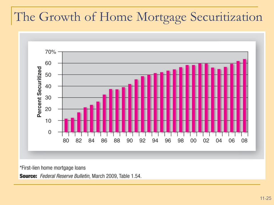 11-25 The Growth of Home Mortgage Securitization