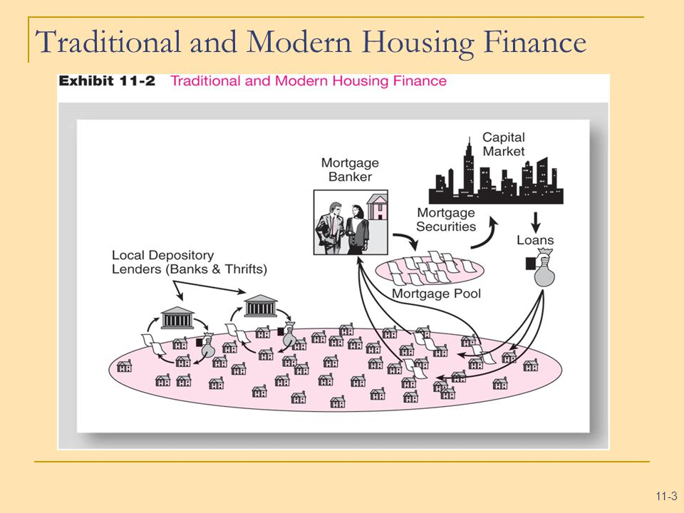 11-3 Traditional and Modern Housing Finance