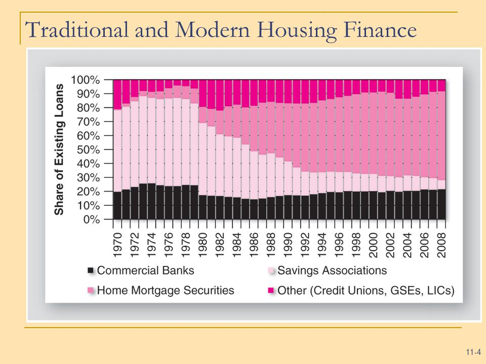 11-4 Traditional and Modern Housing Finance