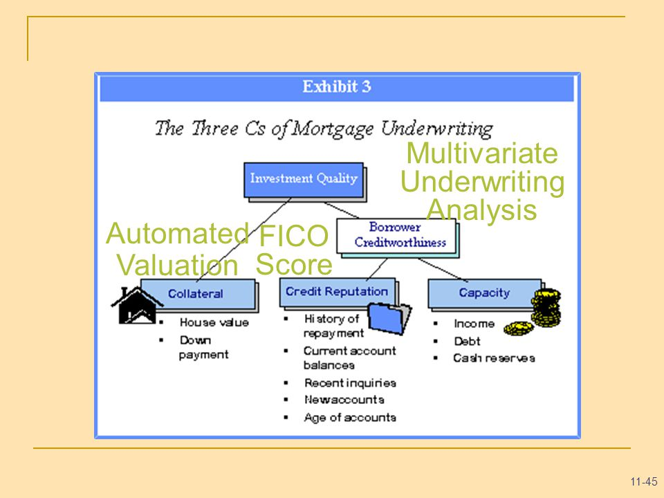 11-45 Automated Valuation FICO Score Multivariate Underwriting Analysis
