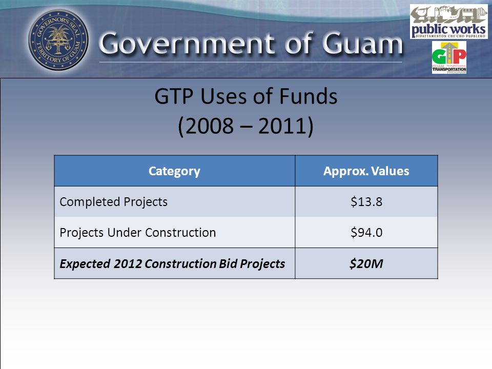 GTP Uses of Funds (2008 – 2011) CategoryApprox.