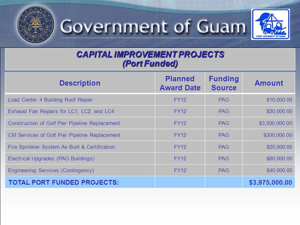 CAPITAL IMPROVEMENT PROJECTS (Port Funded) Description Planned Award Date Funding Source Amount Load Center 4 Building Roof RepairFY12PAG$10, Exhaust Fan Repairs for LC1, LC2, and LC4FY12PAG$20, Construction of Golf Pier Pipeline ReplacementFY12PAG$3,500, CM Services of Golf Pier Pipeline ReplacementFY12PAG$300, Fire Sprinkler System As-Built & CertificationFY12PAG$25, Electrical Upgrades (PAG Buildings)FY12PAG$80, Engineering Services (Contingency)FY12PAG$40, TOTAL PORT FUNDED PROJECTS:$3,975,000.00