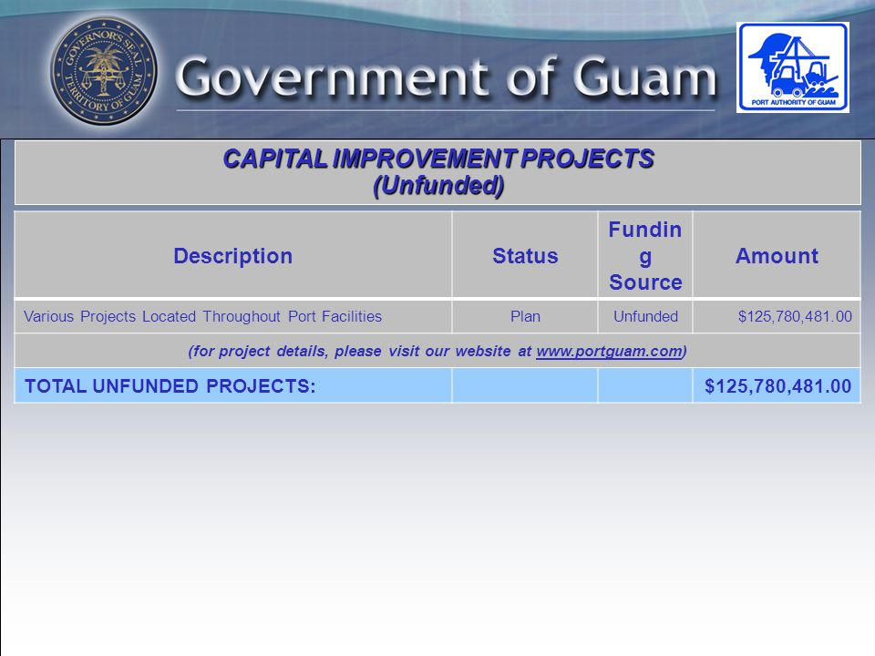 CAPITAL IMPROVEMENT PROJECTS (Unfunded) DescriptionStatus Fundin g Source Amount Various Projects Located Throughout Port FacilitiesPlanUnfunded$125,780, (for project details, please visit our website at   TOTAL UNFUNDED PROJECTS:$125,780,481.00