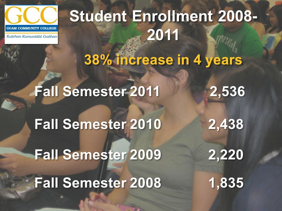 Enrollment Student Enrollment Fall Semester 20112,536 Fall Semester ,438 Fall Semester ,220 Fall Semester ,835 38% increase in 4 years