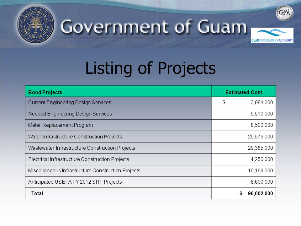 Listing of Projects Bond ProjectsEstimated Cost Current Engineering Design Services $ 3,984,000 Needed Engineering Design Services5,510,000 Meter Replacement Program8,500,000 Water Infrastructure Construction Projects25,579,000 Wastewater Infrastructure Construction Projects29,385,000 Electrical Infrastructure Construction Projects4,250,000 Miscellaneous Infrastructure Construction Projects10,194,000 Anticipated USEPA FY 2012 SRF Projects8,600,000 Total $ 96,002,000