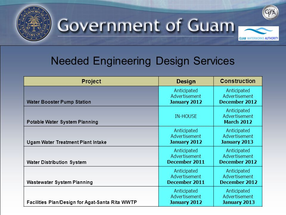 Needed Engineering Design Services Project Design Construction Water Booster Pump Station Anticipated Advertisement January 2012 Anticipated Advertisement December 2012 Potable Water System Planning IN-HOUSE Anticipated Advertisement March 2012 Ugam Water Treatment Plant Intake Anticipated Advertisement January 2012 Anticipated Advertisement January 2013 Water Distribution System Anticipated Advertisement December 2011 Anticipated Advertisement December 2012 Wastewater System Planning Anticipated Advertisement December 2011 Anticipated Advertisement December 2012 Facilities Plan/Design for Agat-Santa Rita WWTP Anticipated Advertisement January 2012 Anticipated Advertisement January 2013