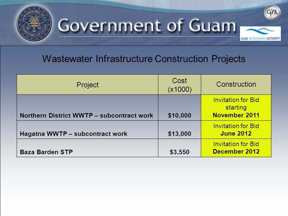 Wastewater Infrastructure Construction Projects Project Cost (x1000) Construction Northern District WWTP – subcontract work$10,000 Invitation for Bid starting November 2011 Hagatna WWTP – subcontract work$13,000 Invitation for Bid June 2012 Baza Barden STP$3,550 Invitation for Bid December 2012