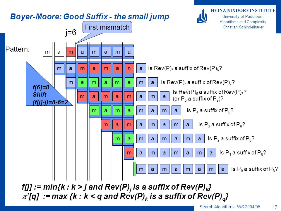 Search Algorithms, WS 2004/05 17 HEINZ NIXDORF INSTITUTE University of Paderborn Algorithms and Complexity Christian Schindelhauer m Boyer-Moore: Good Suffix - the small jump ammaaam Pattern: First mismatch maaan maaam mamaaam mammaaam mammaaam mammaaam mammaaam mammaaam mam mam m Is P 4 a suffix of P 8 .