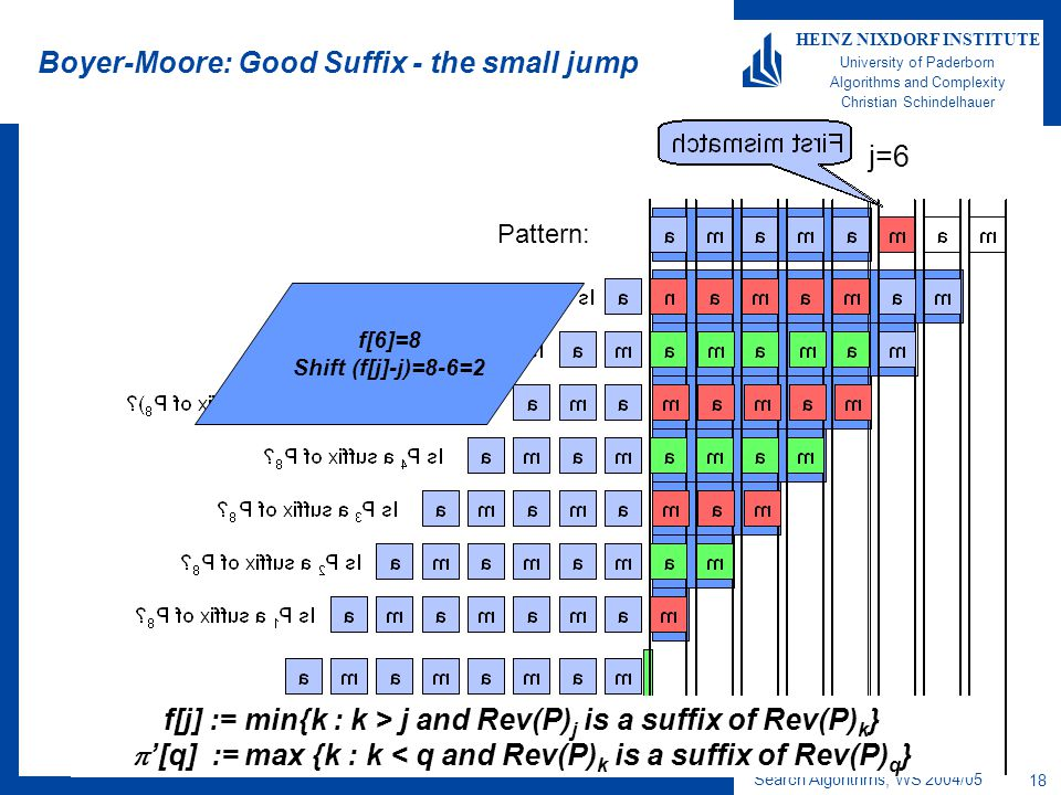 Search Algorithms, WS 2004/05 18 HEINZ NIXDORF INSTITUTE University of Paderborn Algorithms and Complexity Christian Schindelhauer Boyer-Moore: Good Suffix - the small jump Pattern: j=6 f[6]=8 Shift (f[j]-j)=8-6=2 f[j] := min{k : k > j and Rev(P) j is a suffix of Rev(P) k }  '[q] := max {k : k < q and Rev(P) k is a suffix of Rev(P) q }