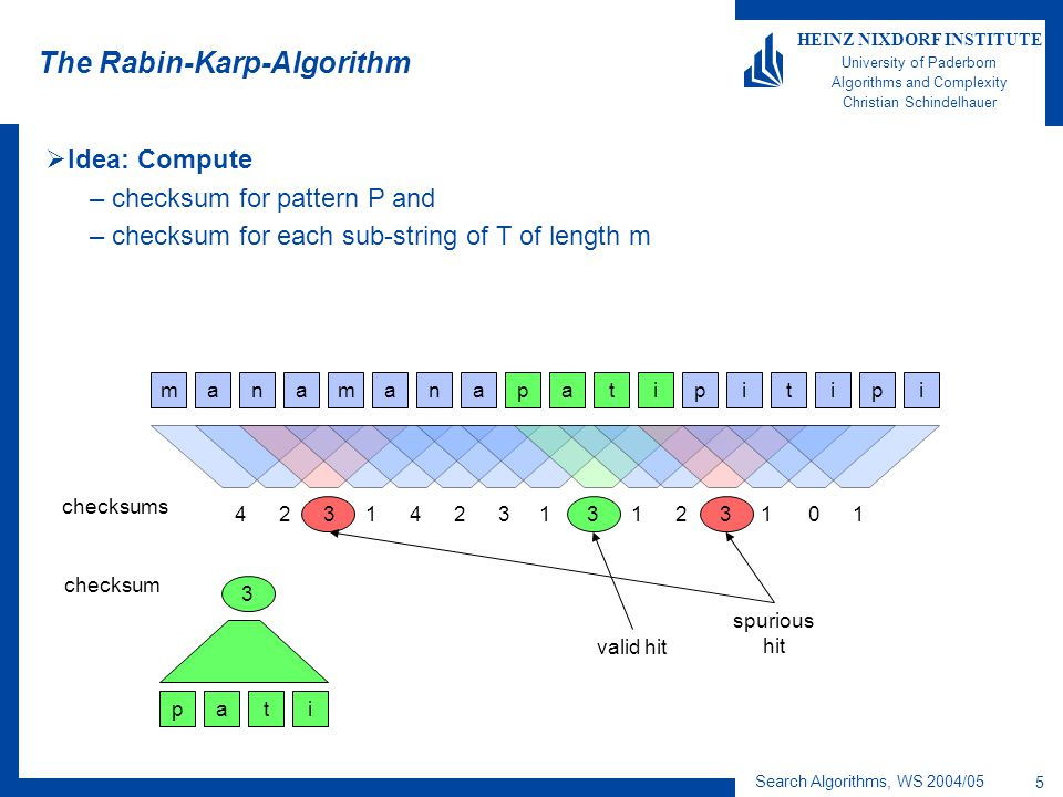 Search Algorithms, WS 2004/05 5 HEINZ NIXDORF INSTITUTE University of Paderborn Algorithms and Complexity Christian Schindelhauer The Rabin-Karp-Algorithm  Idea: Compute –checksum for pattern P and –checksum for each sub-string of T of length m amnmaaanptaiiptpii 423142311323110 ptai 3 valid hit spurious hit checksums checksum