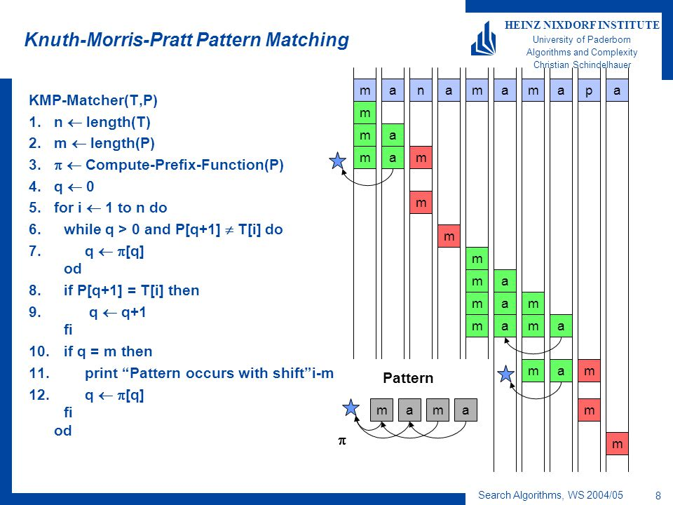 Search Algorithms, WS 2004/05 8 HEINZ NIXDORF INSTITUTE University of Paderborn Algorithms and Complexity Christian Schindelhauer Knuth-Morris-Pratt Pattern Matching KMP-Matcher(T,P) 1.n  length(T) 2.m  length(P) 3.