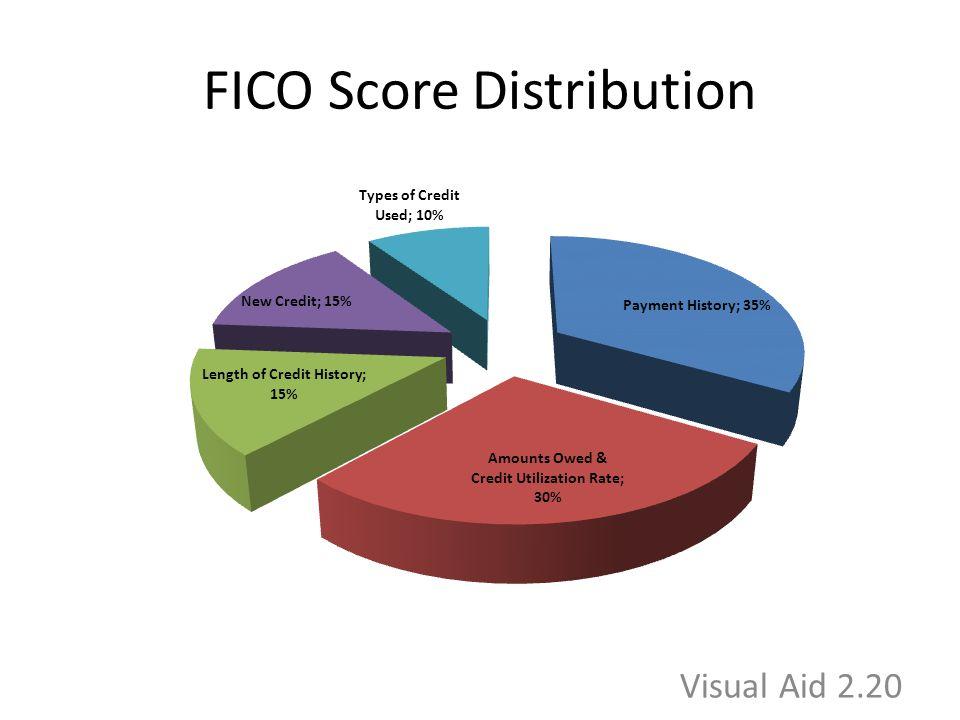 FICO Score Distribution Visual Aid 2.20