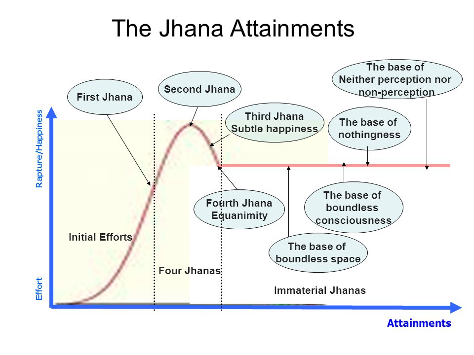 The Jhana Attainments Attainments Effort Rapture/Happiness First Jhana BIW Initial Efforts Second Jhana Third Jhana Subtle happiness Fourth Jhana Equanimity The base of boundless space Immaterial Jhanas Four Jhanas The base of boundless consciousness The base of nothingness The base of Neither perception nor non-perception