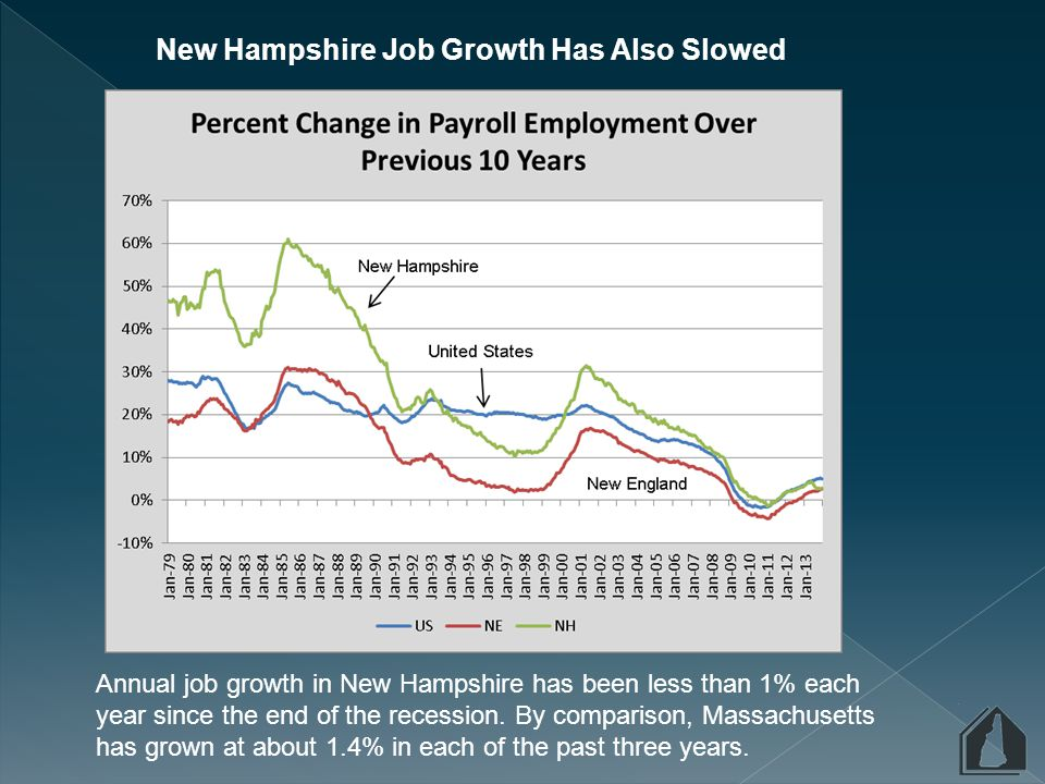 The Quality of New Hampshire Employment Has Changed Average annual employment in Manufacturing declined by 35% between 2000 and 2013, while employment in Education and Health Services increased by 28% and Leisure and Hospitality increased by 11%.