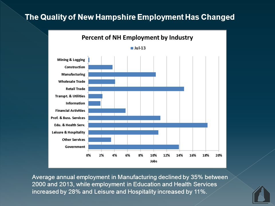 In 2005 after more than a decade of economic growth the home ownership rate in New Hampshire had reached a peak of 73%, with renter households making up the remaining 27%.