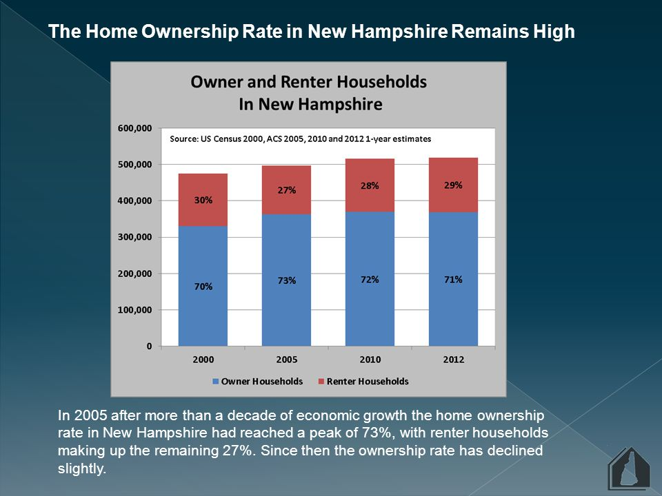 The growth in renter households in New Hampshire has been significant in recent years, growing by nearly 13% since 2005, after declining by 5% between 2000 and 2005.