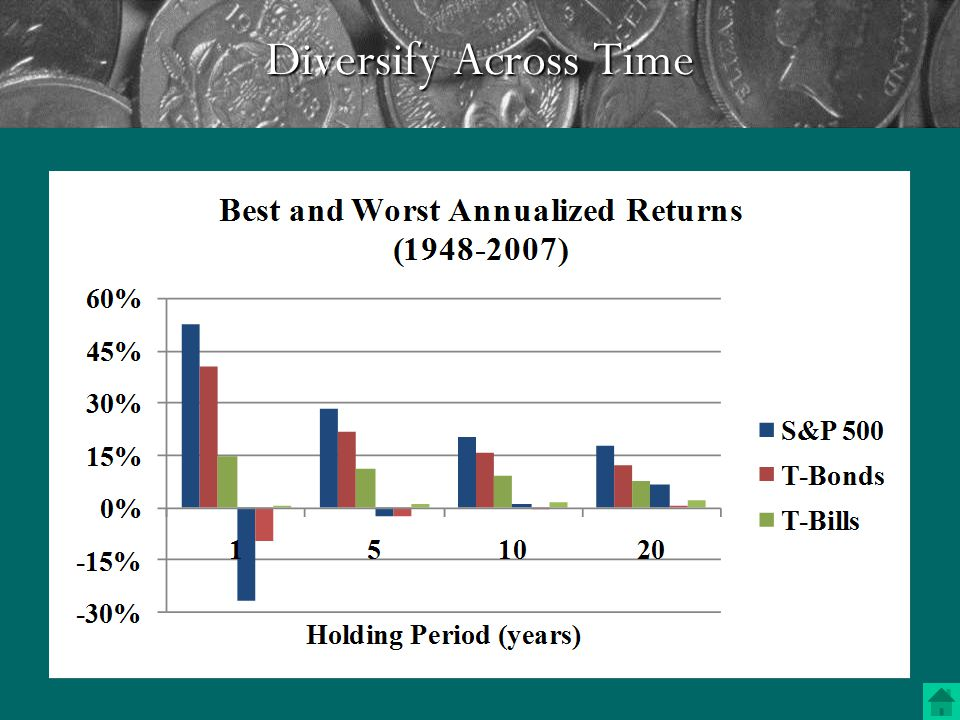 Diversify Across Time Even a diversified portfolio is risky in a given month or year.